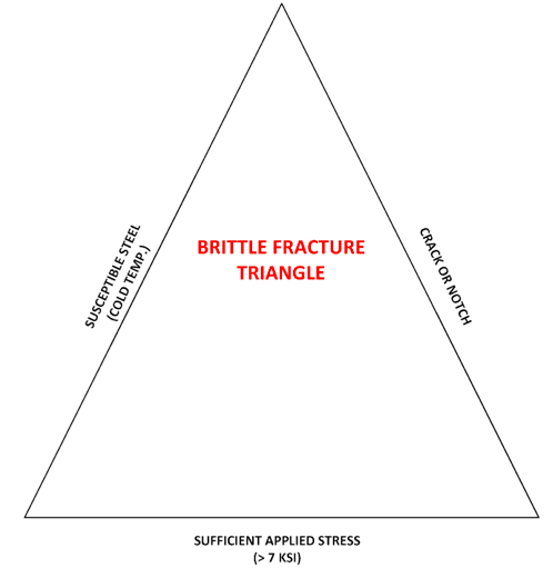 "Figure 1. Brittle Fracture Triangle illustrates how ""closing"" of the triangle can potentially result in brittle fracture."