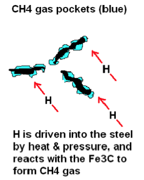 Figure 3. Schematic depicting hydrogen ingress and methane formation in steels