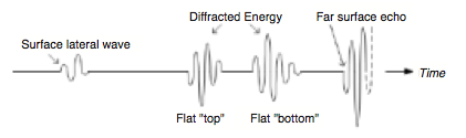 Figure 2. Typical A-scan showing responses from an embedded planar flaw.