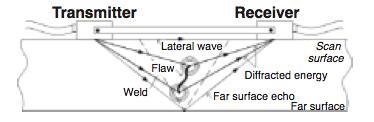 Figure 1. Basic TOFD two-probe configuration.