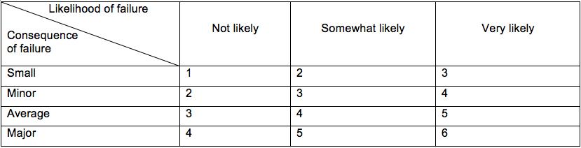 Table 1. Risk matrix example