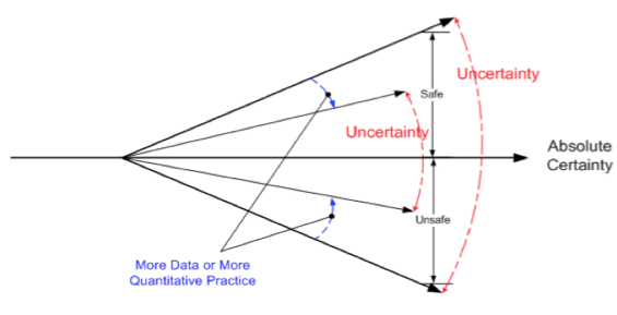 Figure 1. Uncertainty - Confidence Model