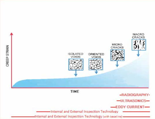 Figure 1. Inspection Technology Comparison