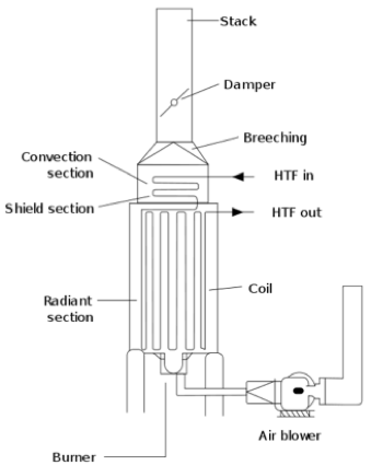 Figure 1. Typical gas heater layout