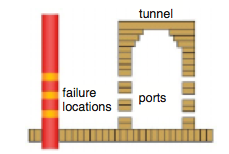 Figure 6. Typical Furnace Tunnel Arrangement