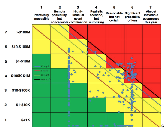 Figure 2. Traditional Company Risk Matrix for Non-RBI Decision Making