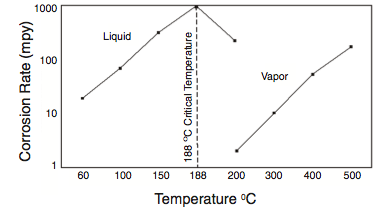 Figure 4: Corrosion rate as a function of temperature for carbon steel in anhydrous acid under stagnant conditions in 100-hr laboratory test (Ref. 9).