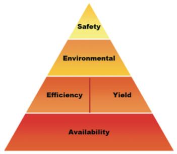 Figure 1. Fired Heater Performance Standards.