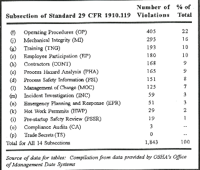 Table 1: OSHA PSm Enforcement (All 14 Subsections)