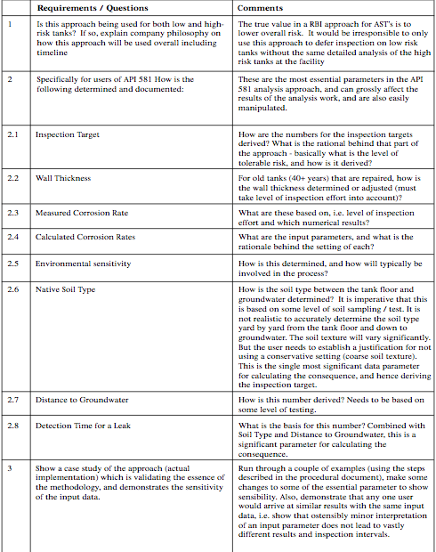 Table 2: List of Required Items for both API 581 and other API 580 Approaches - Draft