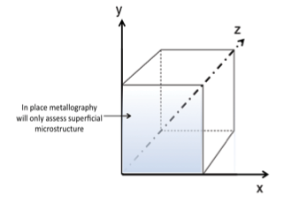 Figure 1 - Remote or in-place metallography can only offer a 2-D view of a 3-D object (sample). An alternate method is needed to detect bulk material defects.