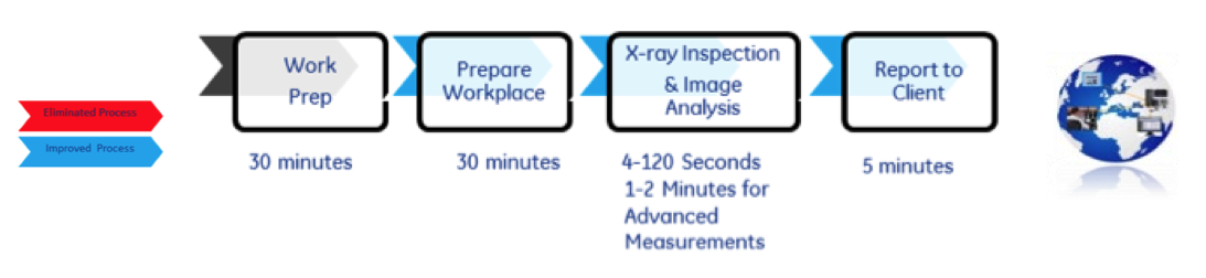 Figure 2. Digital Radiography Process (Using DDA-Digital Detector Arrays) for Profile X-ray