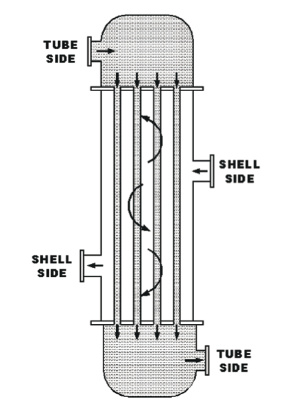Figure 2. Typical shell and tube heat exchanger.