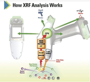 Figure 2. Diagram demonstrating how XRF analysis works. Image courtesy Thermo Fisher Scientific.