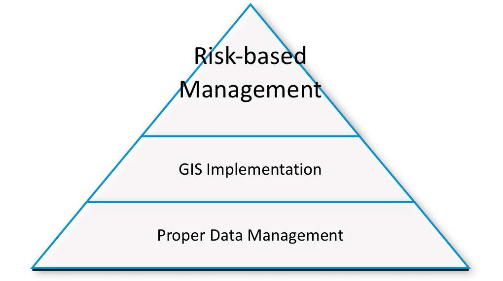 A New Trend for Pipeline Integrity Management: How GIS and Risk-Based   Asset Management (RBA) Integration Can Improve Pipeline Management
