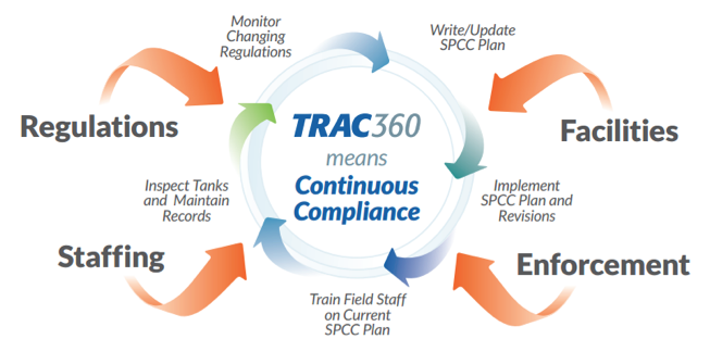 Figure 1. Example: TRAC360 flowchart.
