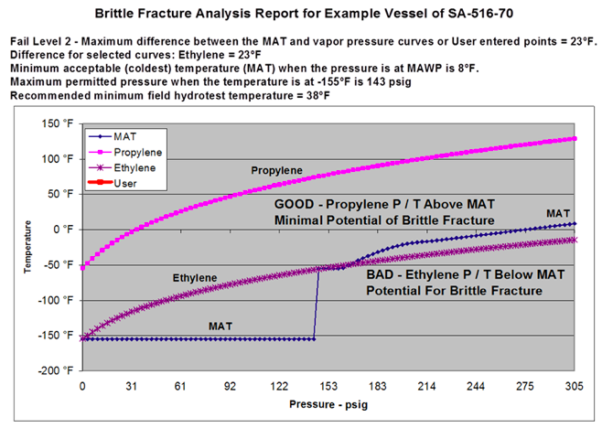Figure 4. Illustrates a brittle fracture analysis result where the low temperatures caused by an auto-refrigeration event could lead to brittle fracture.
