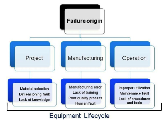 Figure 1. Failure origin