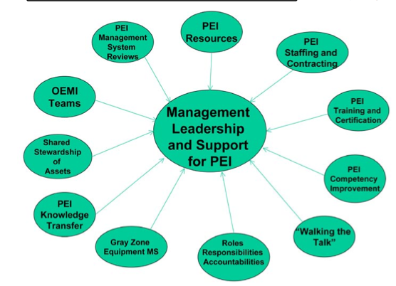 Figure 2 - Management Leadership and Support for PEI