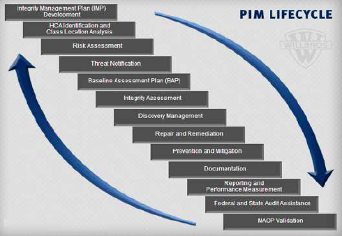 PIM Lifecycle