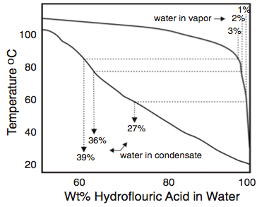 Figure 3: A portion of the HF-H2O binary diagram illustrating the effect of condensation on the water content at the dewpoint. Upon evaporation, the last liquid to evaporate has the same composition as the first drop to condense (Ref. 12).