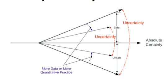 Certainty-Uncertainty Model