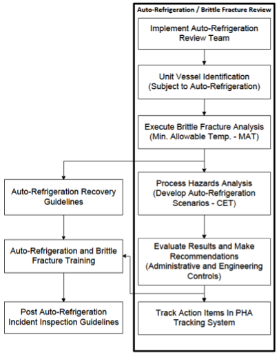 Figure 2. Auto-Refrigeration / Brittle Fracture Review Approach.