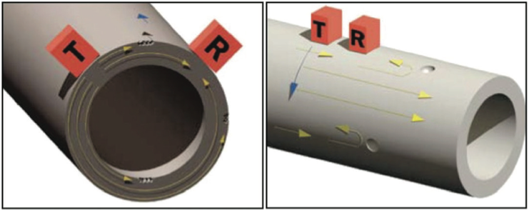 Figure 1. Circumferential scanning using attenuation vs. Axial scanning using reflection.
