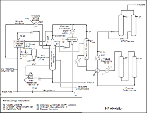 Figure 1: Simplified process flow diagram of a generic HF Alkylation Unit. Many different configurations are possible (Ref. 18).