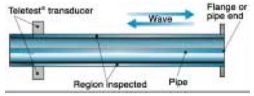 Figure 1. Principle of long range UT