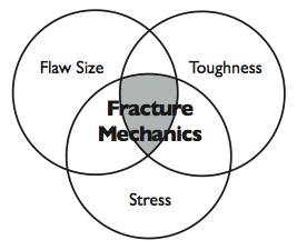 Figure 1. Fracture mechanics assesses the combined effects of flaw size, material properties and stresses acting on the flaw.