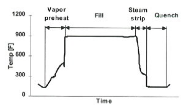 Figure 2- A process cycle for a coke drum