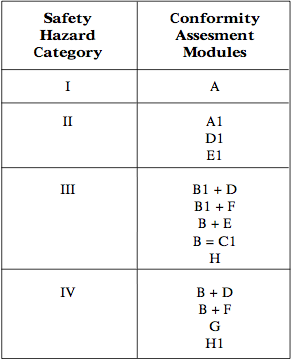 Table 2. Modules for each category.