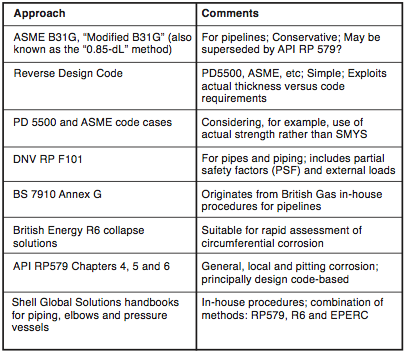 Table 1. Existing LTA assessment methods (courtesy of FITNET)
