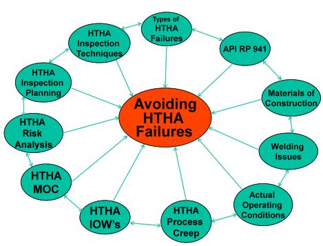 Figure 1 - Avoiding HTHA Failures