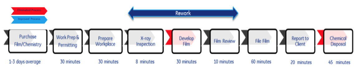 Figure 1. Average Film Process for Profile X-ray