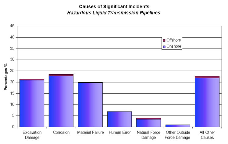 Figure 1. Causes of Significant Pipeline Incidents on Hazardous Liquid Transmission Pipelines from 1988-2008 [4]