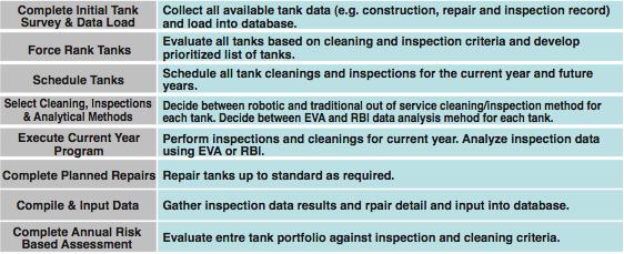 Figure 1. Tank Management Program Process