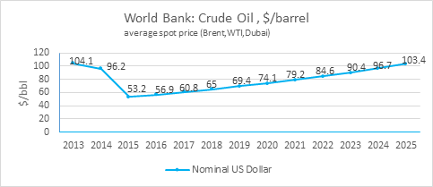 Figure 1. World Bank Commodity Crude Oil price forecast, October 2015.