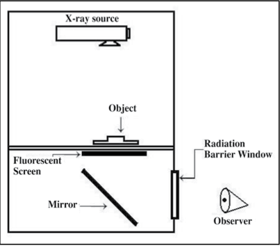 Figure 1: Schematic arrangement of different components in fluroscopy system