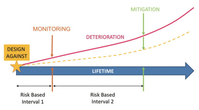 Figure 1. Illustration of the risk based inspection principle.