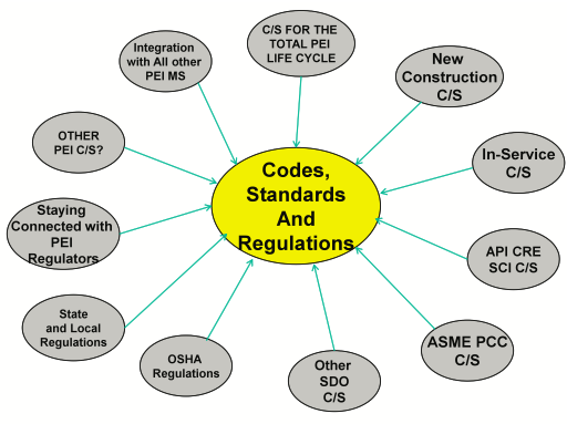 Figure 2: Codes, Standards and Regulations for PEI