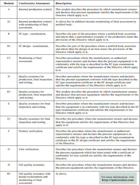 Table 3. Conformity Assesment Procedure for each module.